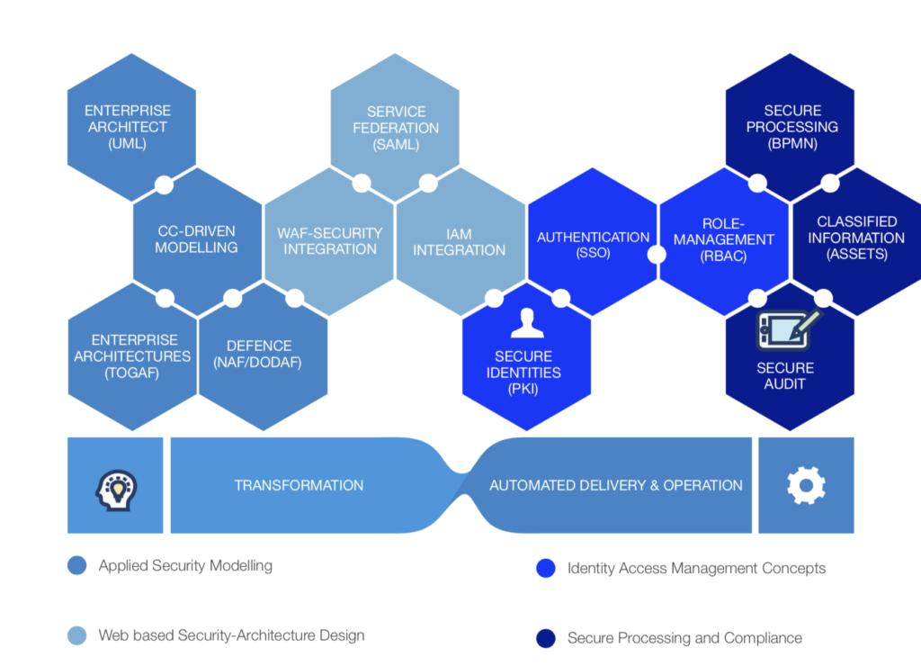 ganzheitliches Security Engineering und Security Modelling