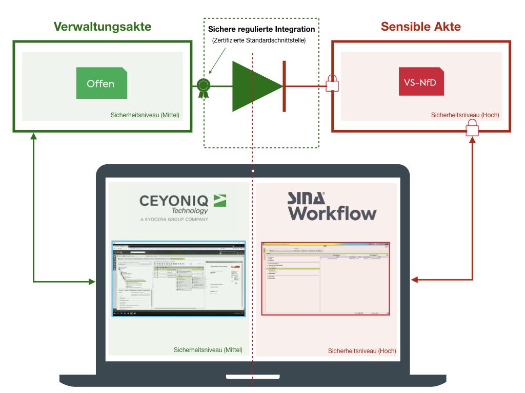 Integration e-akte Demonstrator