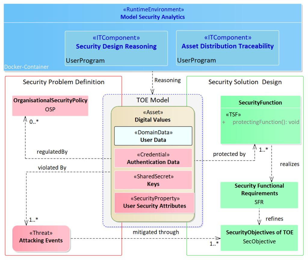 Sicherheitsmodellierung nach Common Criteria